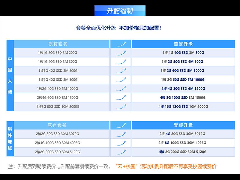 腾讯云:轻量服务器2H4G6M 3年 488元,4H8G8M 3年1868元